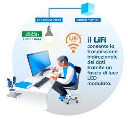 To Be Srl - LiFi Zone